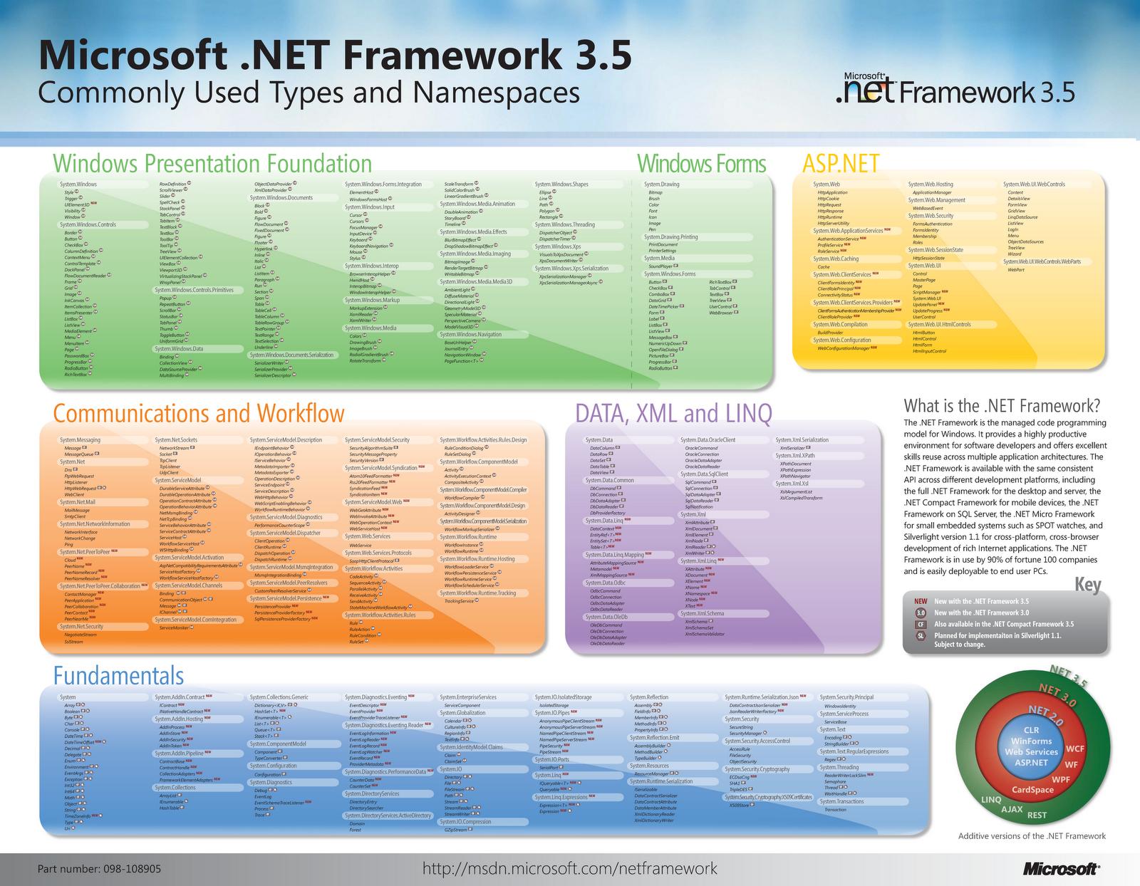 ASP Framework - objektové programování s ASP