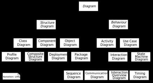 UmlDiag - modelování UseCase diagramů