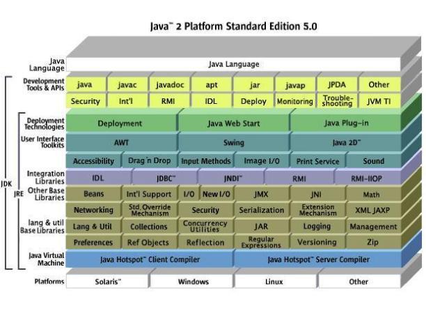 Java 2 Platform, Standard Edition - vývojové prostředí pro Javu