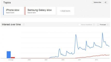 Srovnání křivek množství vyhledávacích dotazů: iPhone vs. Samsung Galaxy