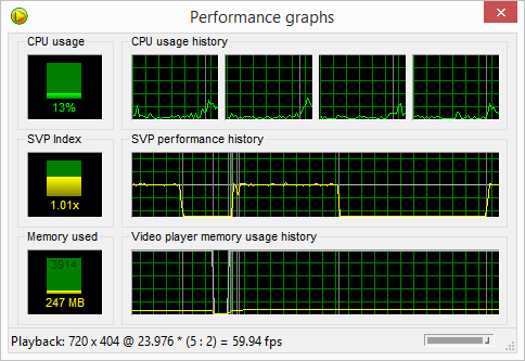 SmoothVideo Project: využití procesoru a paměti a výkon SVP