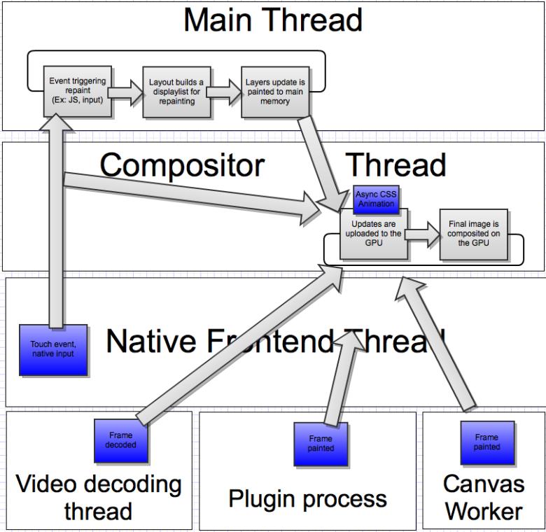 Lehký náčrt fungování oddělení procesu vytváření kompozice webu od hlavního vlákna aplikace