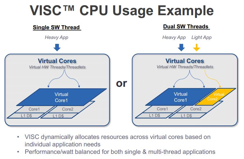 VISC: alokování výkonu virtualizovaných jader