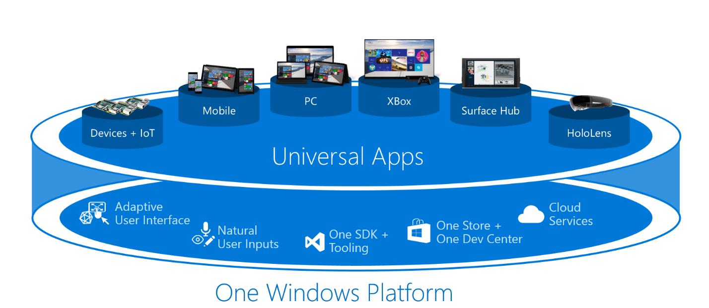 Členem aplikační rodiny Windows 10 se stanou i webové aplikace