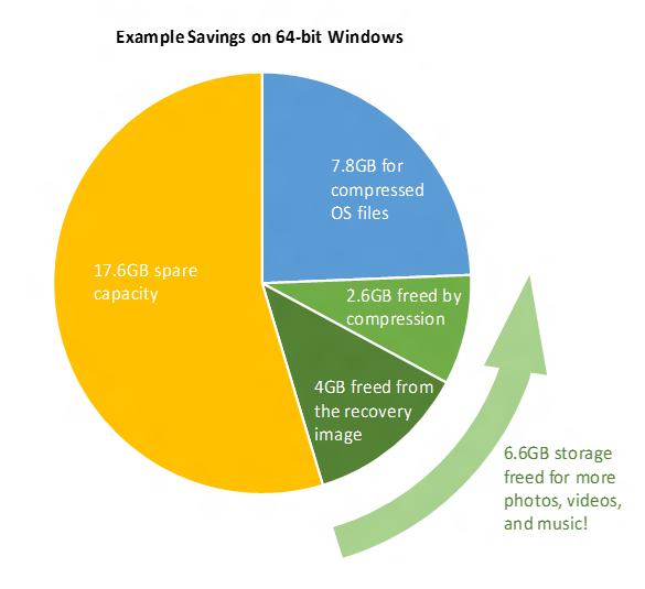Příklad možné úspory: 6,6 GB na 32GB prostoru