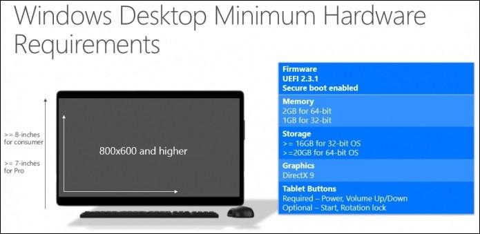 Minimální požadavky Windows 10 na desktopová a větší mobilní zařízení