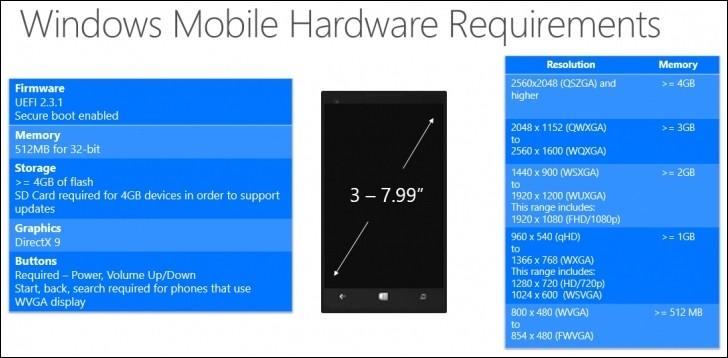Minimální požadavky Windows 10 na hardware mobilních zařízení do 8 palců