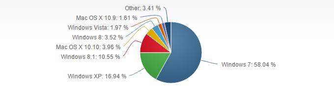 Podíly nejběžnějších operačních systémů (Zdroj: NetMarketShare.com)