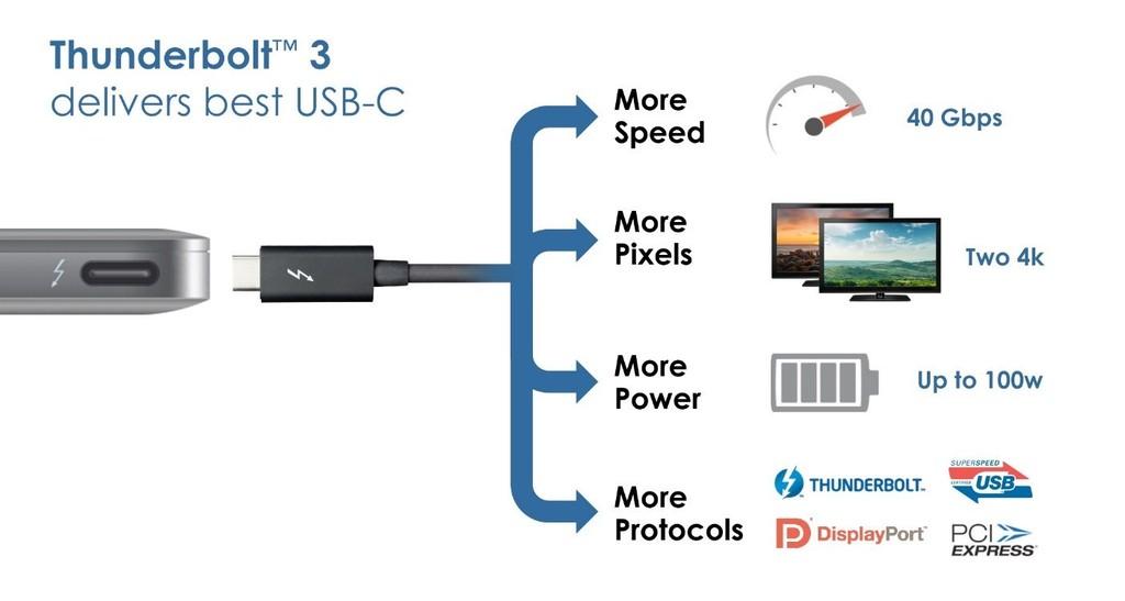 Thunderbolt 3: více rychlosti, pixelů, wattů i podporovaných protokolů