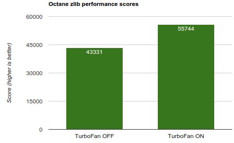 Rozdíl výkonu prohlížeče bez a s novým kompilerem Turbofan