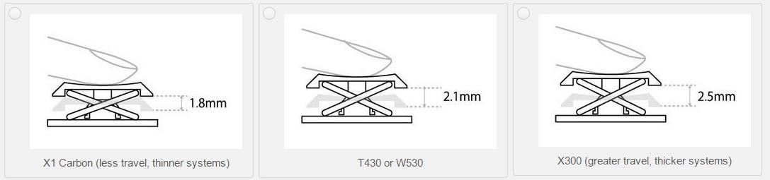 Retro ThinkPad: výška zdvihu kláves
