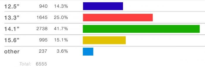 Srdce věrných ThinkPadu patří displeji o velikosti 14,1