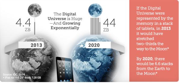 Kdybyste lidskou infosféru uložili do paměti tabletů, byl by z těchto tabletů v roce 2013 stoh dosahující dvou třetin vzdálenosti na Měsíc - v roce 2016 by obsáhl vzdálenosti od Země na Měsíc 6,6 krát
