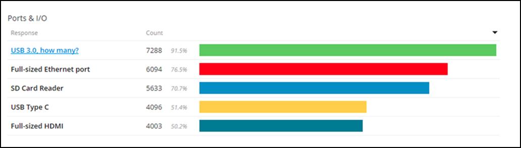 Retro ThinkPad: pořadí oblíbenosti portů