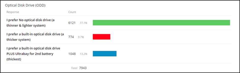 Retro ThinkPad má být podle 77 % respondentů co nejlehčí a nejtenčí