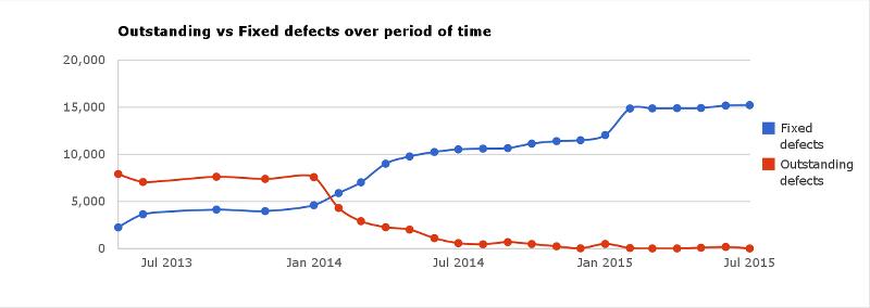Coverity Scan LibreOffice: téměř nula chyb v kódu