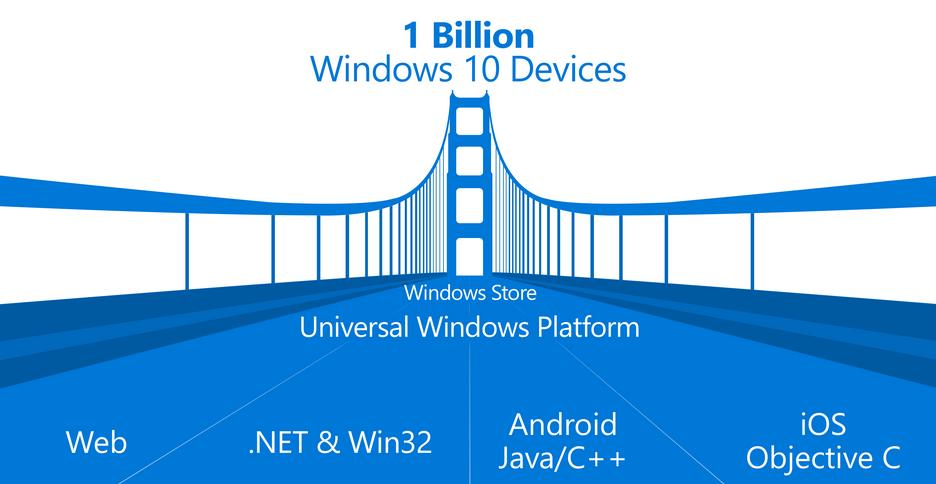 Windows Bridge má přemostit překážky při přenosu aplikací do prostředí Windows 10