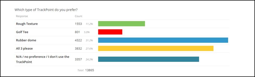 TrackPoint Retro ThinkPadu: nejlépe nabízet všechny, nejoblíbenější je dnešní typ Rubber Dome