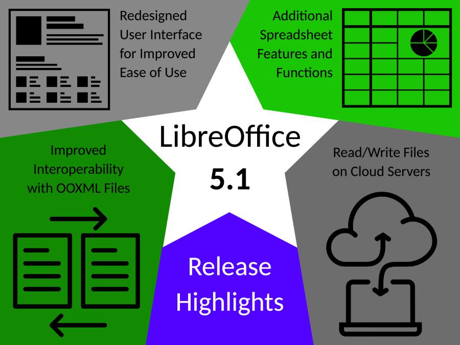 Hvězda hlavních změn LibreOffice 5.1: redesing uživatelského prostředí, dodatečné funkce Calcu, vylepšená interoperabilita s OOXML formáty a snadná správa vzdálených souborů