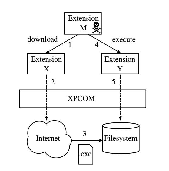 Praktický příklad útoku vedeného přes extension-reuse vulnerability