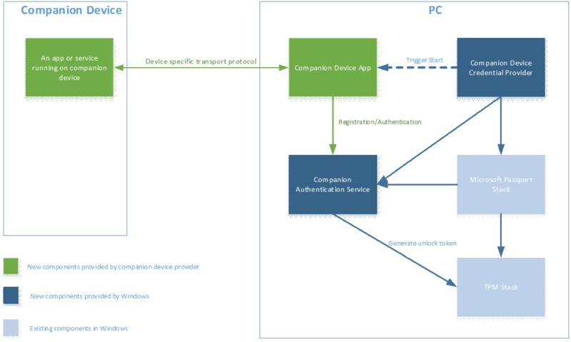 Proces autentizace prostřednictvím Windows Unlock