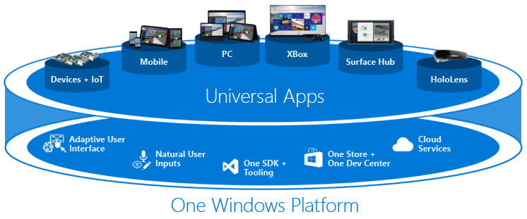 Universal Windows Platform: všechna zařízení, různé platformy, jeden systém