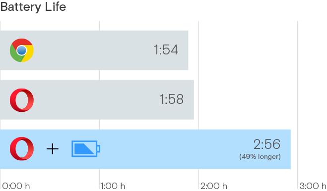 Výsledky uplatnění režimu Power saver v testu Selenium WebDriver