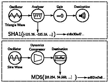 Schéma zpracování zvuku, které v prohlížečích spouštěly skripty třetích stran