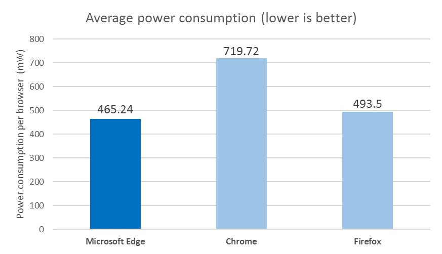 Průměrná spotřeba energie prohlížečů dle telemetrických údajů (méně je lépe)