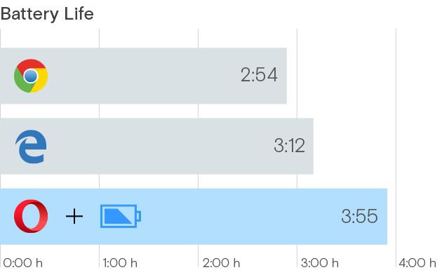 Srovnání úspornosti Chrome, Microsoft Edge a Opery - v podání Opery