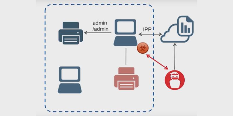 Vektor útoku při zneužití bezpečnostní díry služby Microsoft Print Spooler