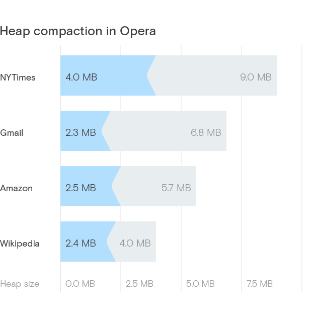 Výsledky optimalizace spotřeby paměti pomocí heap compaction