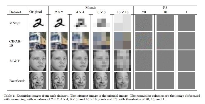 S narůstající agresivitou obfuskační metody se lidské oko ztrácí - umělá neuronová síť nikoliv