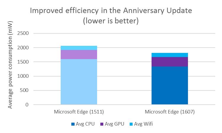 Úspornost nového Edge Microsoft dokládá i srovnáním se starší verzí