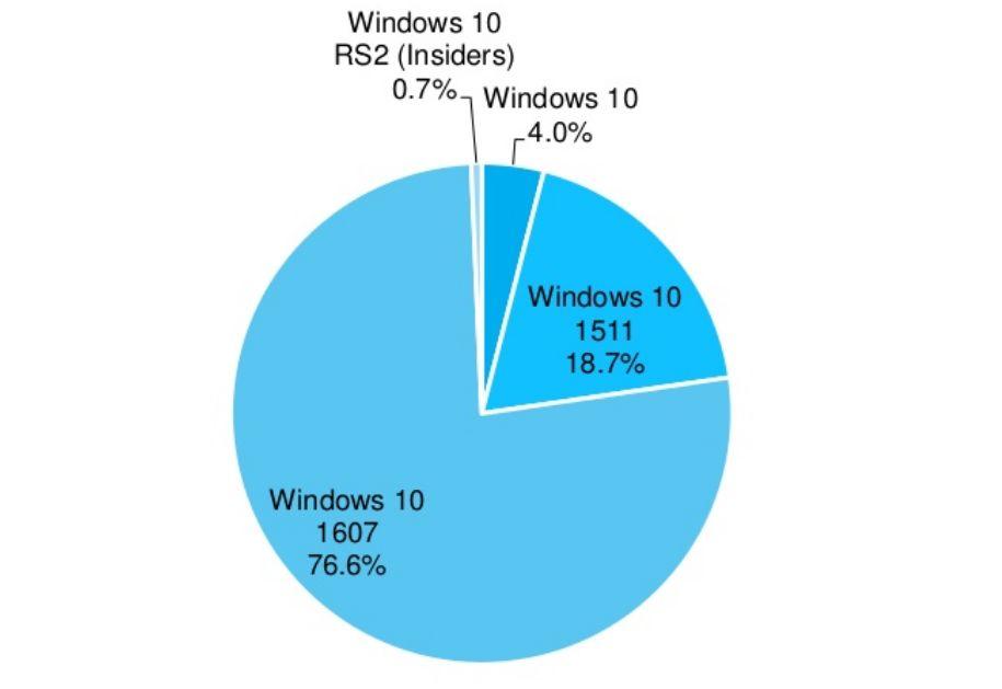 Zastoupení jednotlivých verzí Windows 10 na desktopových platformách (Zdroj: AdDuplex.com)