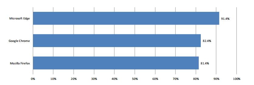 Průměrná míra blokování phishingových útoků - nejlépe si vedl Edge