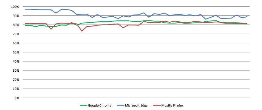 Výsledky Edge nebyly parciální, ani nahodilé - nýbrž setrvalé po celou dobu testu