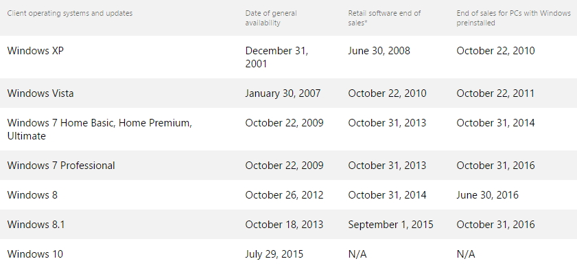 Konce prodeje krabicových a OEM variant jednotlivých verzí Windows