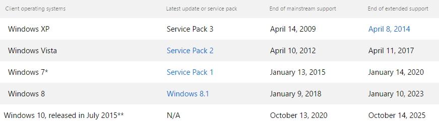 Základní a prodloužená podpora jednotlivých verzí Windows