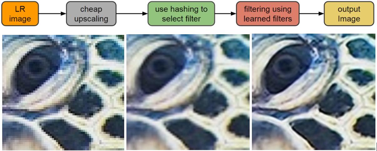 Metoda č. 2 - lineárně převzorkovat - odvodit filtry - převzorkovat pomocí RAISR
