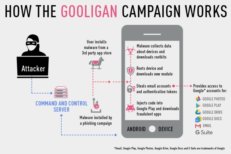 Modus operandi malwaru Gooligan na zařízení oběti krok po kroku od prvotního infikování přes dovybavení dalšími škodlivými aplikacemi až po přístup k uživatelovým službám