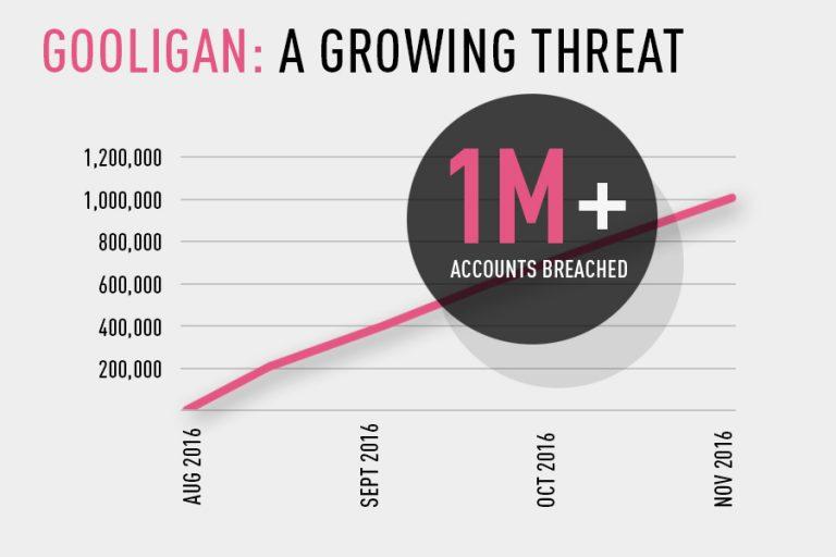 Rychlý nárůst zařízení infikovaných malwarem Gooligan od srpna roku 2016