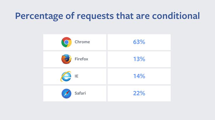 Podíl podmíněných validačních požadavků jednotlivých prohlížečů na webu Facebooku (Zdroj: Facebook.com)