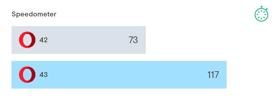 Rozdíl v rychlostech Opery 42 a 43: výkonnostní nárůst 60 %