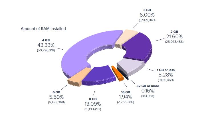 Solidní kapacitu 8 GB RAM má jen 15 % všech strojů