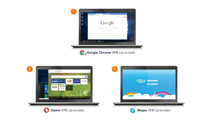 Stupně vítězů aktualizovanosti obsadily Chrome, Opera a Skype