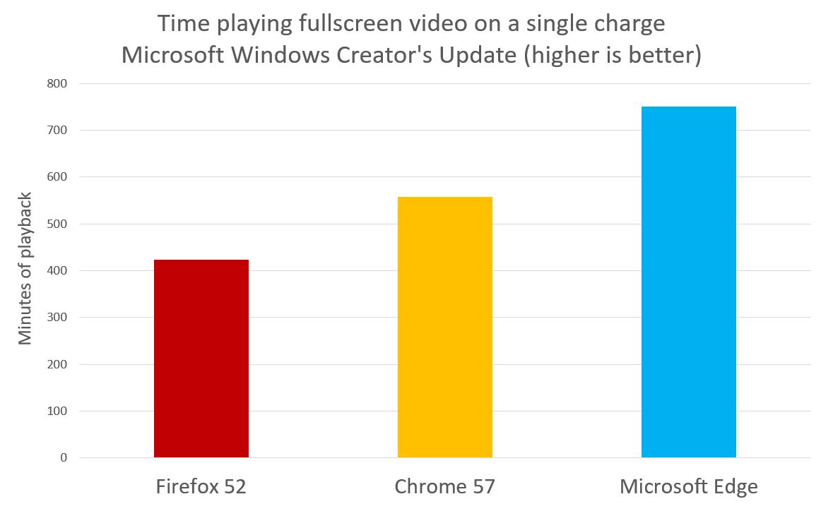 Doba přehrávání video na plné obrazovce na laptopu povýšeném na Creators Update (vyšší hodnota je lepší)