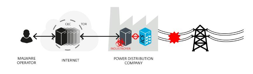 Útok vedený Industroyerem zahrnuje jak skrytí řídícího serveru, tak útočníků samotných - vždy pomocí TORu