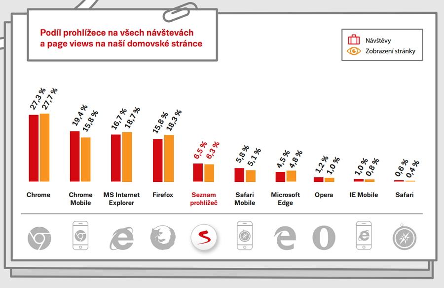 Sloučená čísla desktopových i mobilních návštěv už tak veselá nejsou - a se jedná o návštěvy hlavní strany Seznamu.cz