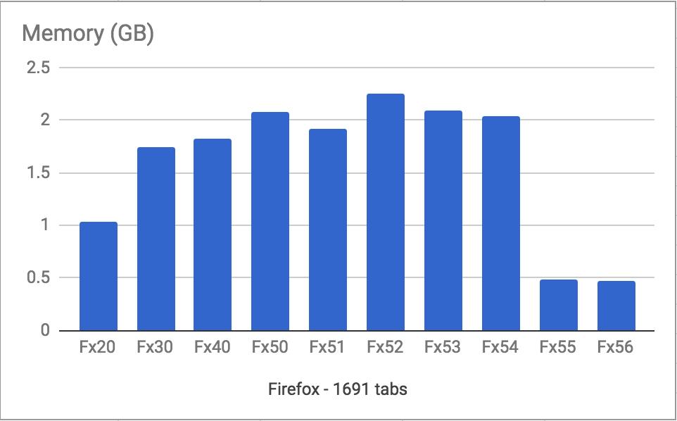 Znatelná změna proběhla i ve spotřebě operační paměti: ze 2 GB až pod 0,5 GB RAM
